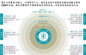 中国家居新零售五大最新发展趋势青州